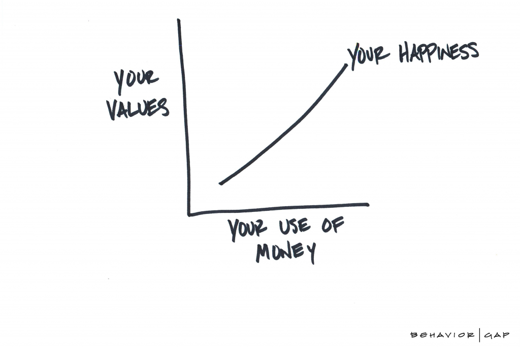 Values and Use of Money
